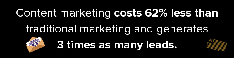 Inbound Marketing Content Costs 62% Less Than Traditional Marketing