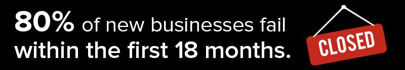 Sitecore Business Failure Statistic