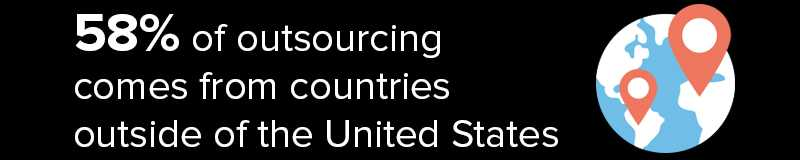 Outsourcing 58% From Other Countries